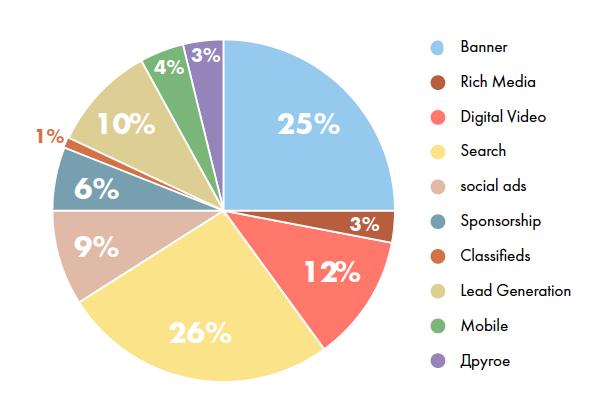 Рис 2: Распределение бюджетов респондентов на виды интерактивный рекламы в 2013 году