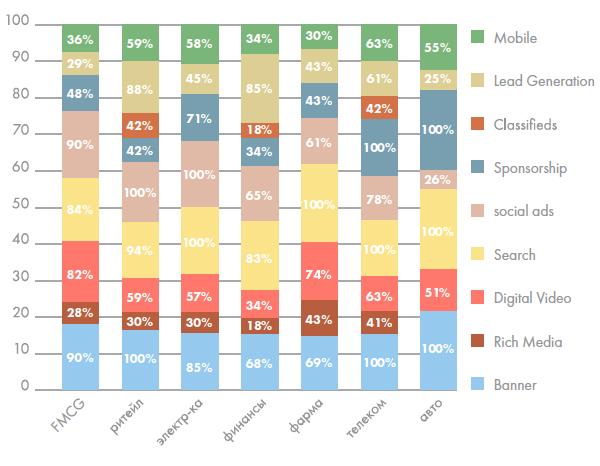 Рис 3: Виды интерактивной рекламы, используемые рекламодателями в 2014 — по индустриям