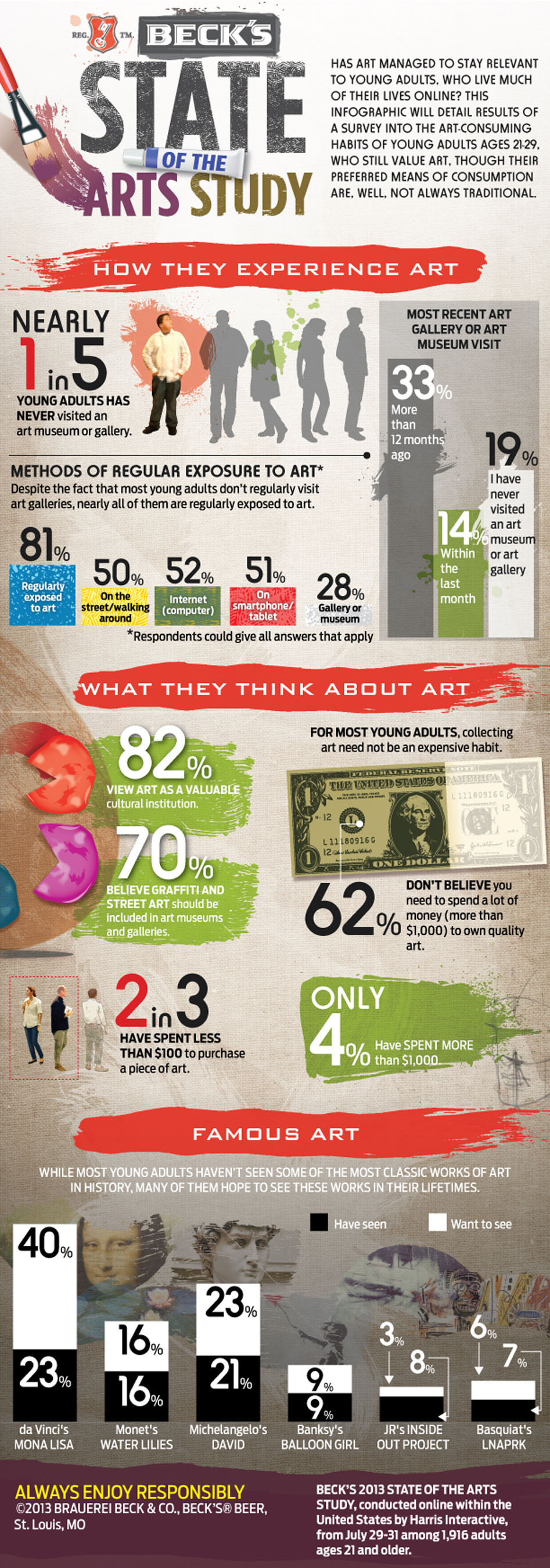 BECK'S BEER STATE OF THE ARTS INFOGRAPHIC