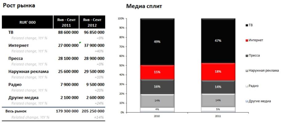Финансовый рынок 2012
